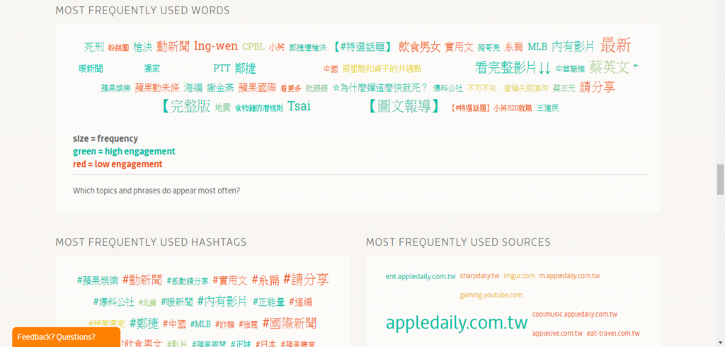 most word_tag_source