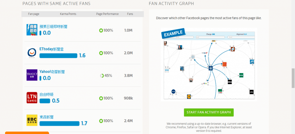 pages with same active fans