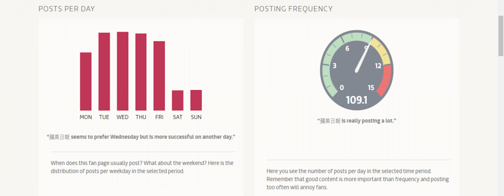 post per day_frequency