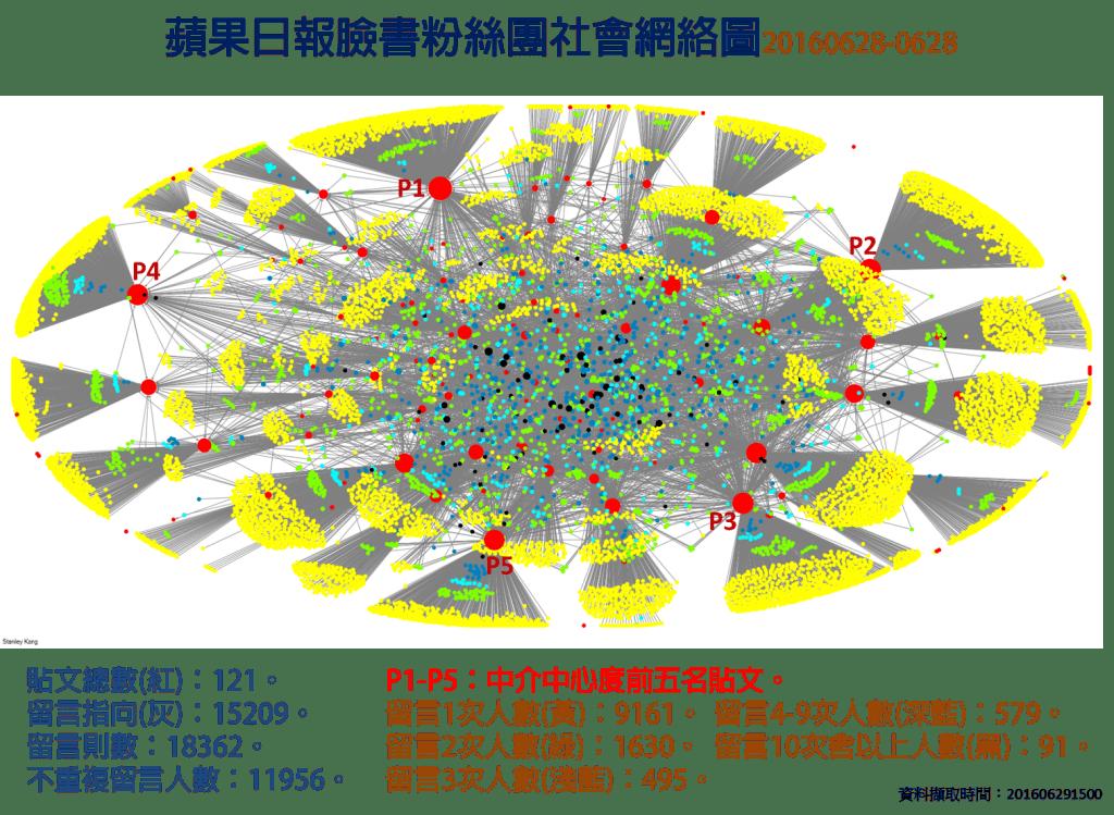 蘋果日報20160628社會網絡圖與統計